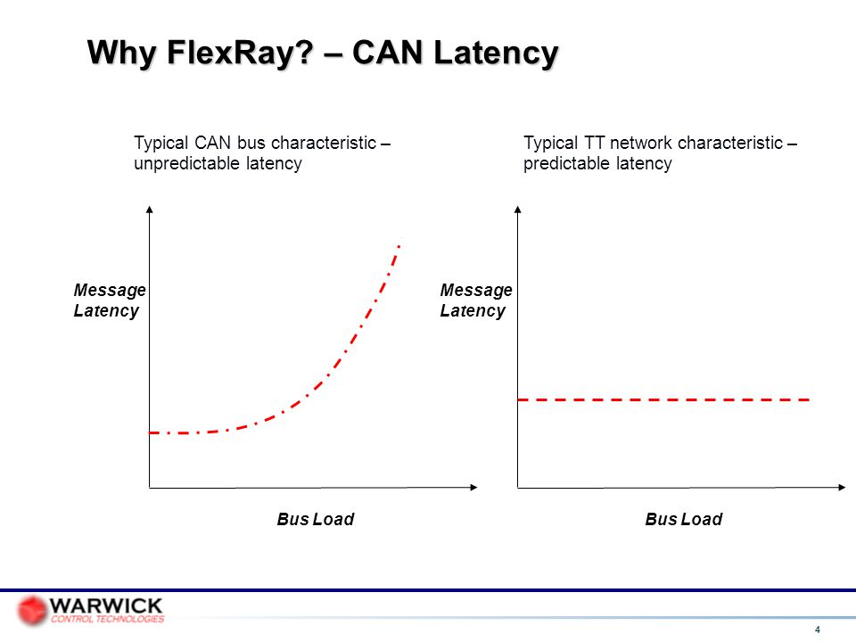 Why FlexRay – CAN Latency