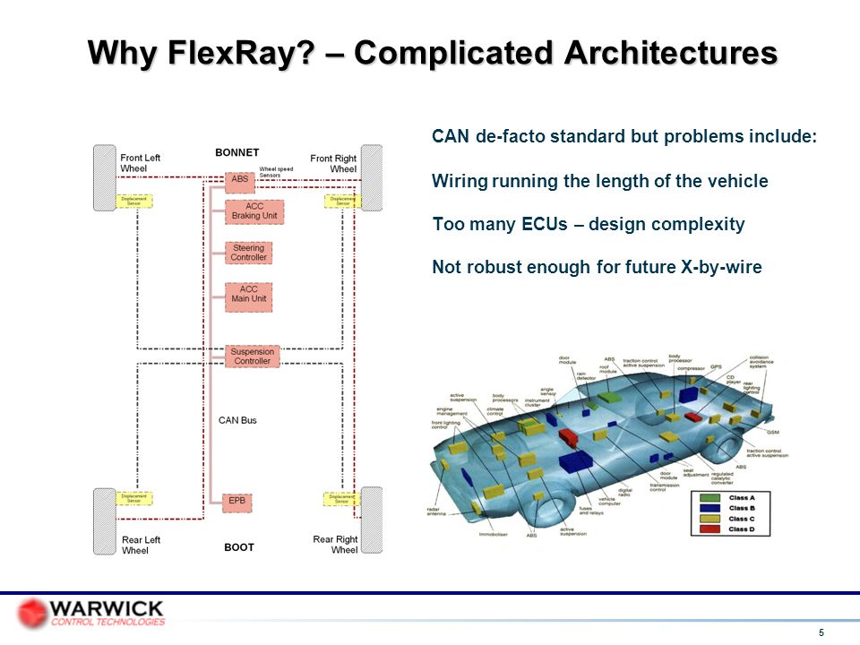 Why FlexRay – Complicated Architectures