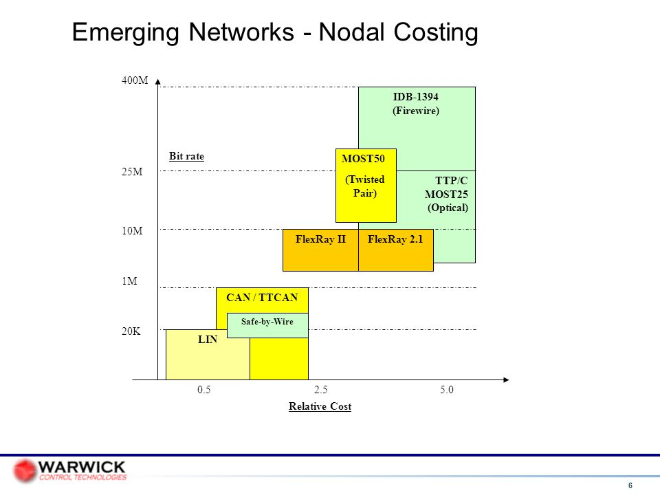 Emerging Networks - Nodal Costing