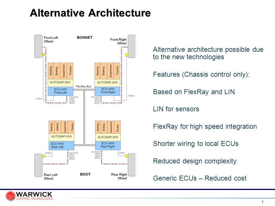 Alternative Architecture