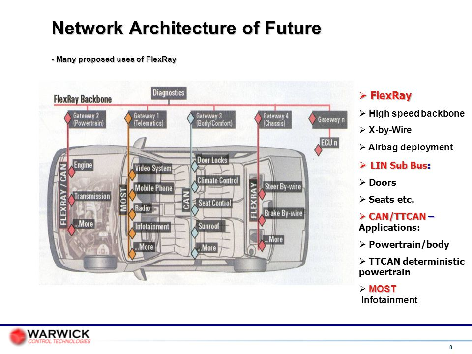 Network Architecture of Future - Many proposed uses of FlexRay