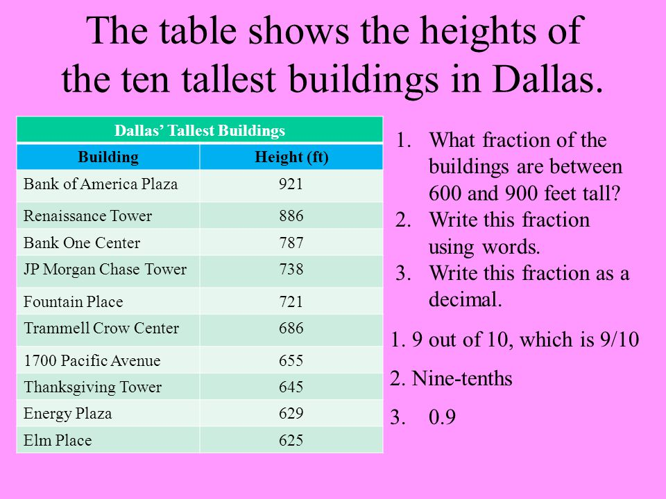 The table shows the heights of the ten tallest buildings in Dallas.