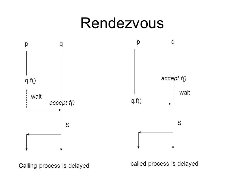 Rendezvous p q p q accept f() q.f() wait wait q.f() accept f() S S
