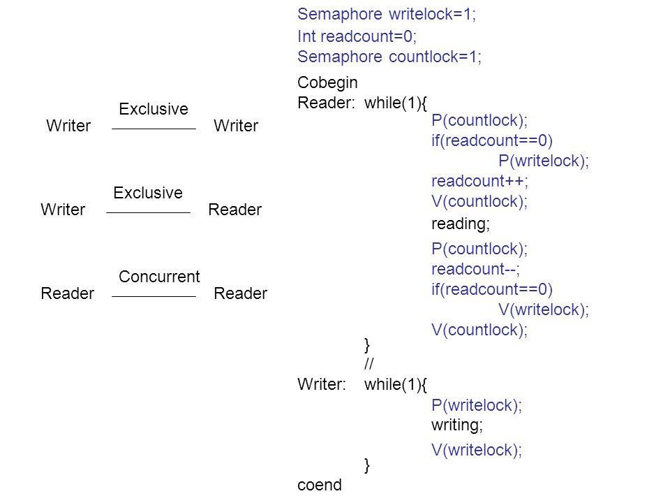 Semaphore writelock=1;