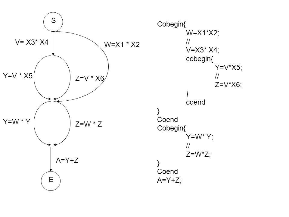 S Cobegin{ W=X1*X2; // V=X3* X4; cobegin{ Y=V*X5; Z=V*X6; } coend. Coend. Y=W* Y; Z=W*Z;