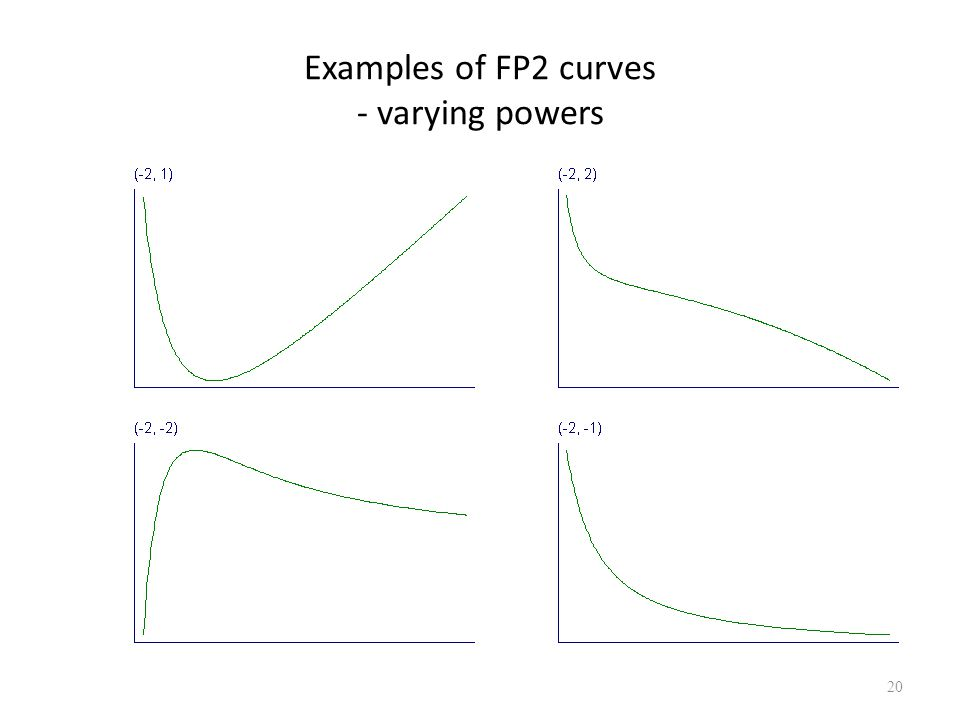 Examples of FP2 curves - varying powers