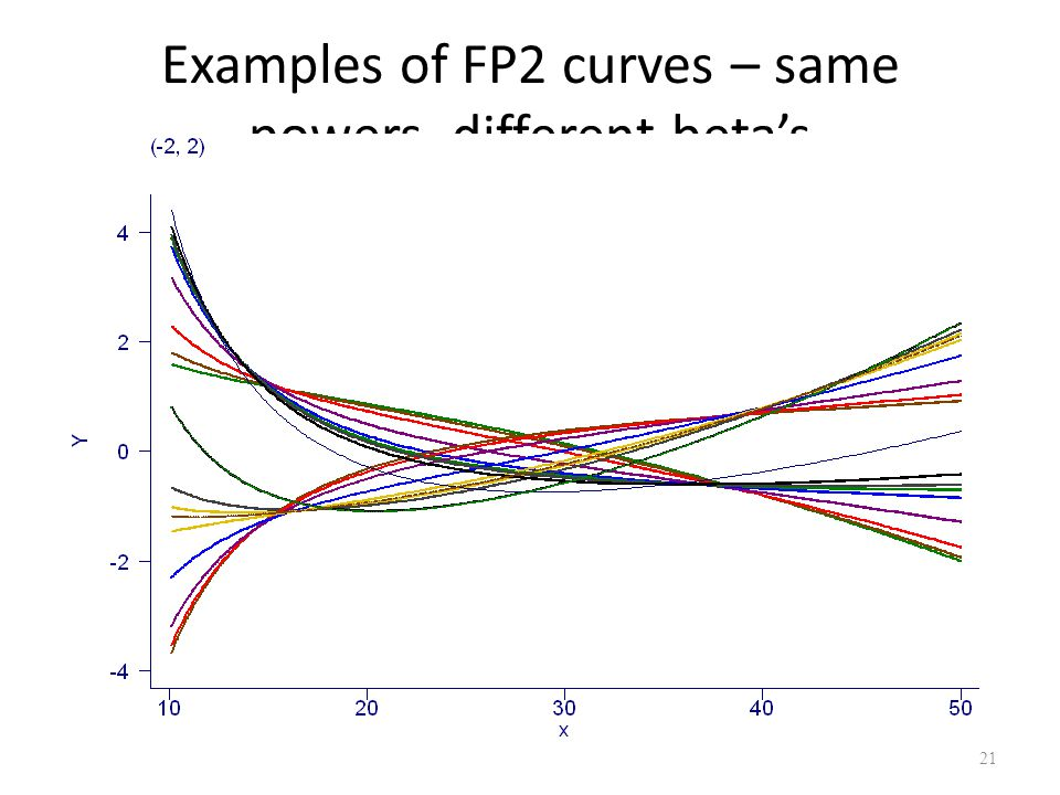 Examples of FP2 curves – same powers, different beta's