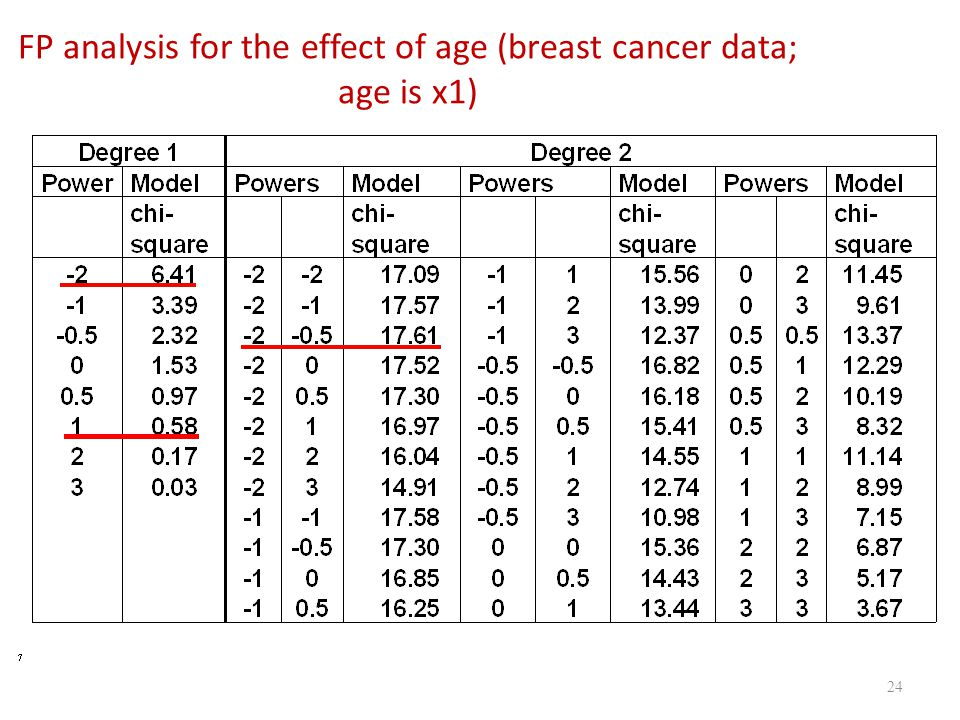 FP analysis for the effect of age (breast cancer data; age is x1)