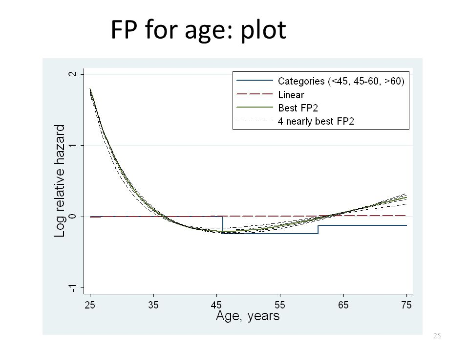 FP for age: plot Shows that several FP2 curves may fit nearly as well as each other.
