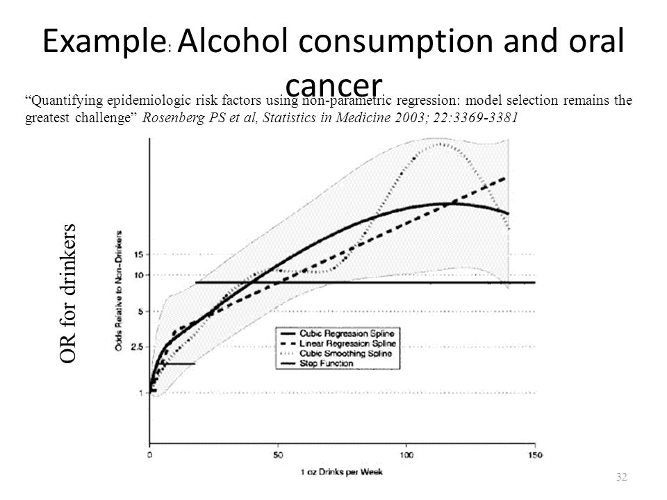 Example: Alcohol consumption and oral cancer