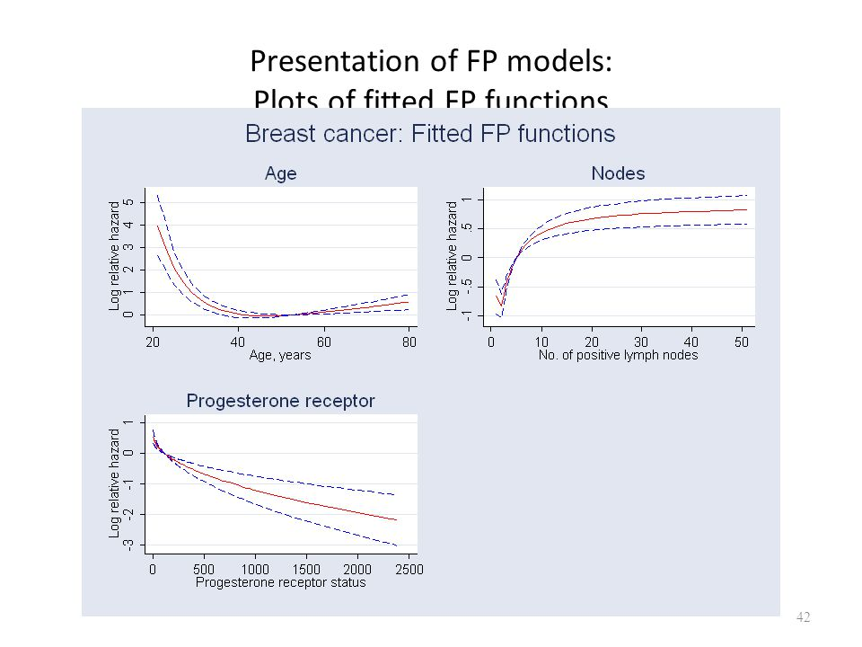 Presentation of FP models: Plots of fitted FP functions