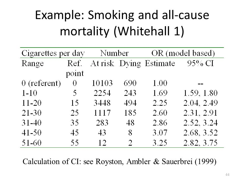 Example: Smoking and all-cause mortality (Whitehall 1)