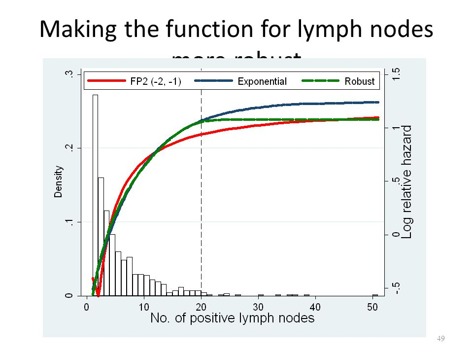 Making the function for lymph nodes more robust