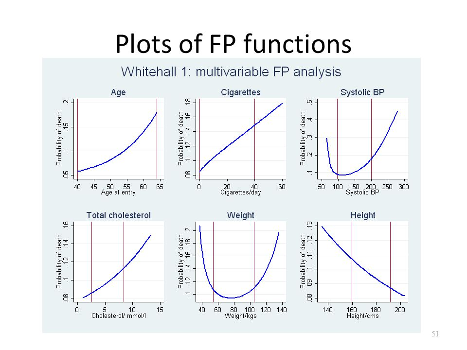 Plots of FP functions Add note about lines – 1 and 99 centiles also slide 44