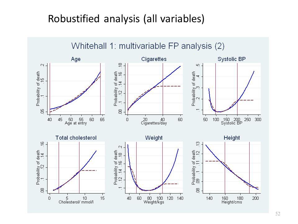 Robustified analysis (all variables)