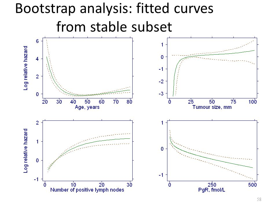 Bootstrap analysis: fitted curves from stable subset