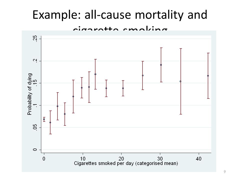 Example: all-cause mortality and cigarette smoking