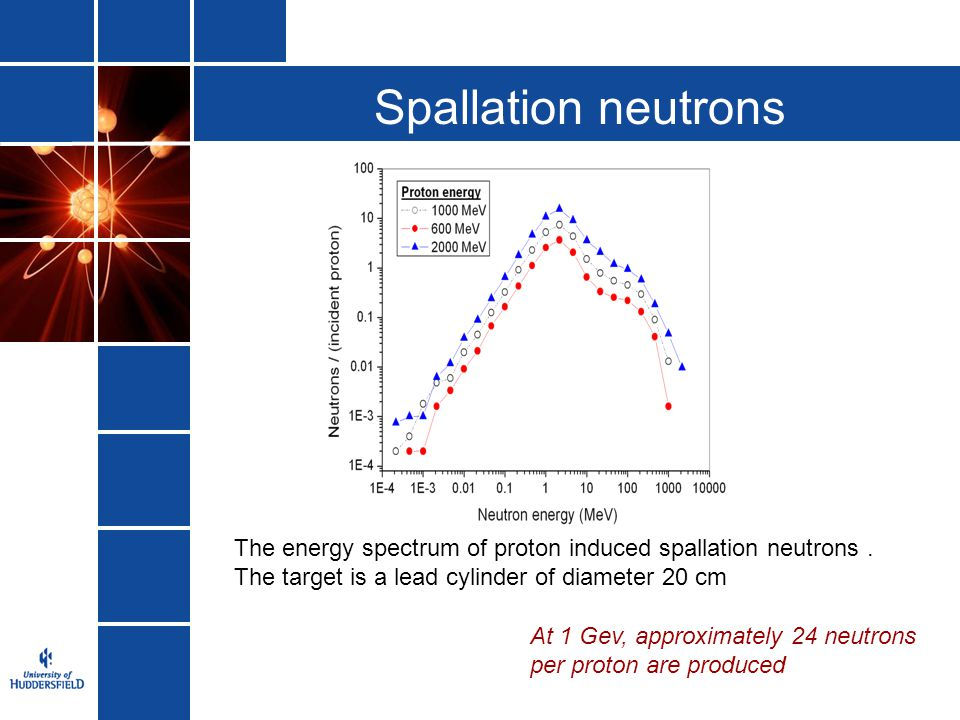 Spallation neutrons The energy spectrum of proton induced spallation neutrons . The target is a lead cylinder of diameter 20 cm.