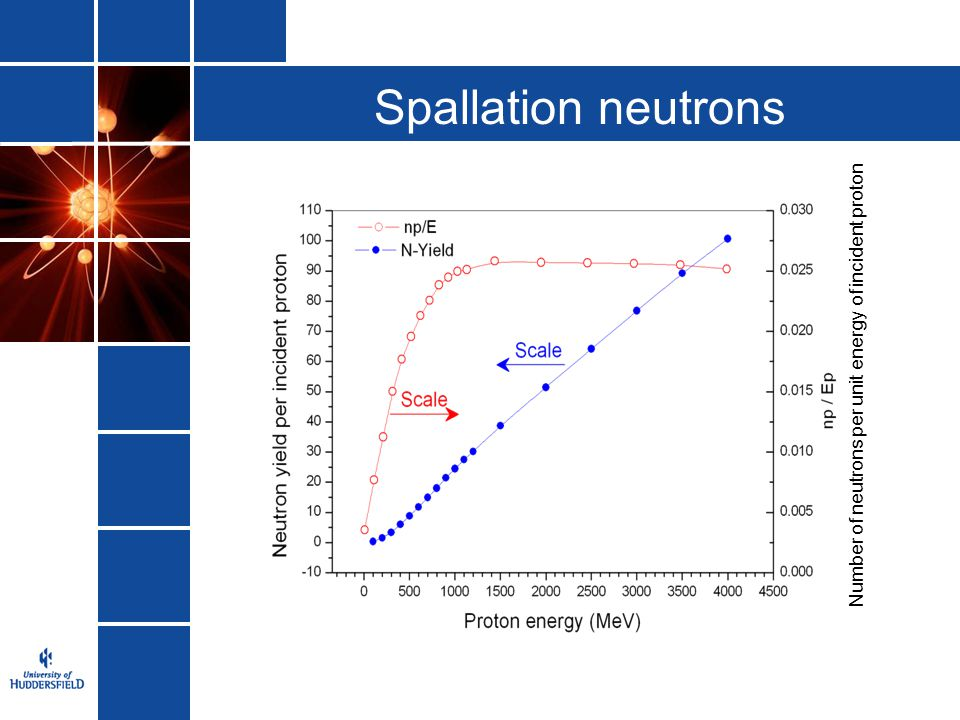 Spallation neutrons Number of neutrons per unit energy of incident proton