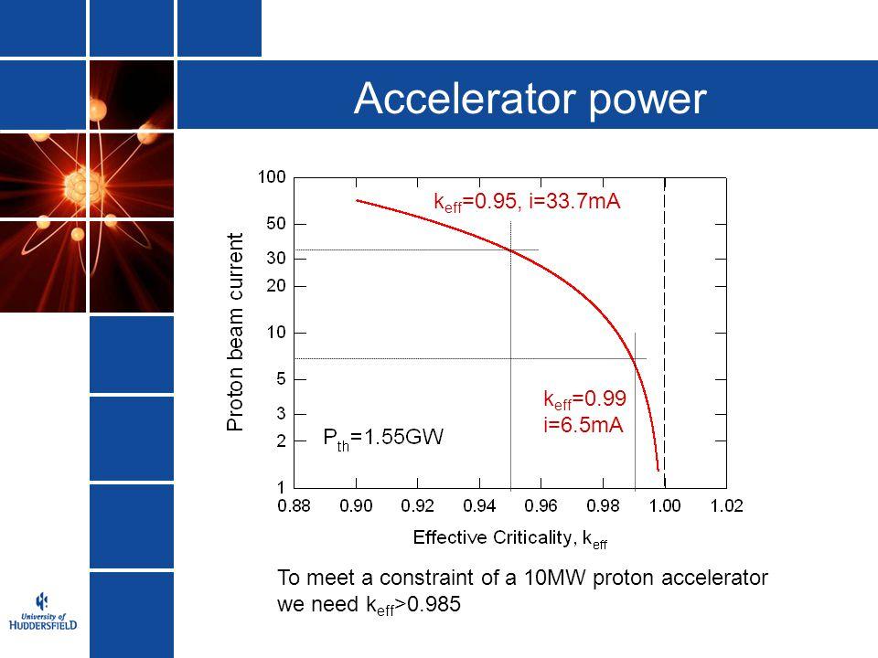 Accelerator power keff=0.95, i=33.7mA keff=0.99i=6.5mA