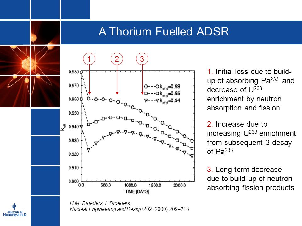 A Thorium Fuelled ADSR 1. Initial loss due to build-up of absorbing Pa233 and decrease of U233 enrichment by neutron absorption and fission.