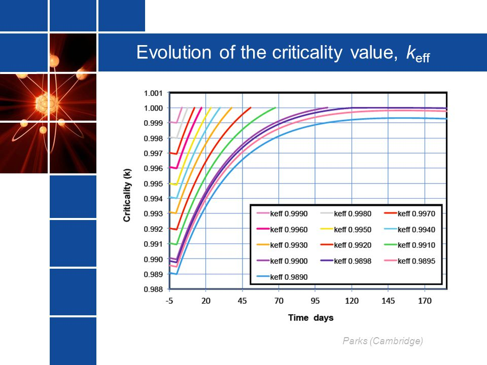 Evolution of the criticality value, keff