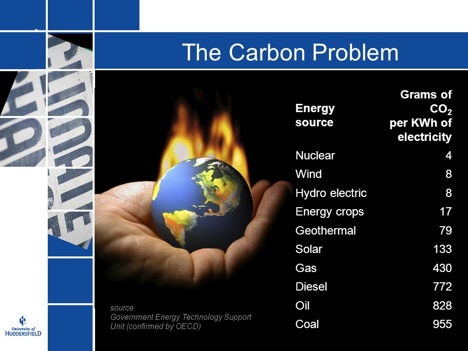The Carbon Problem Energy source Grams of CO2 per KWh of electricity
