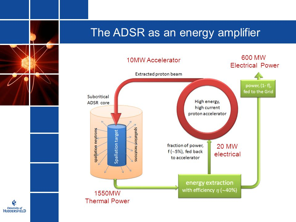The ADSR as an energy amplifier