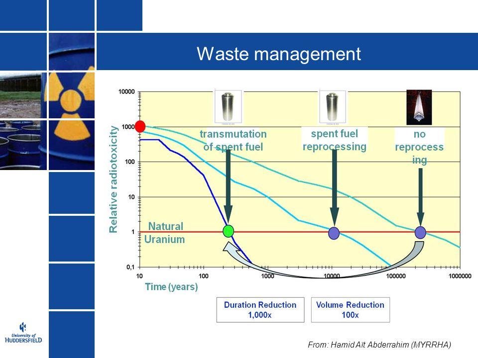 Waste management From: Hamid Aït Abderrahim (MYRRHA)