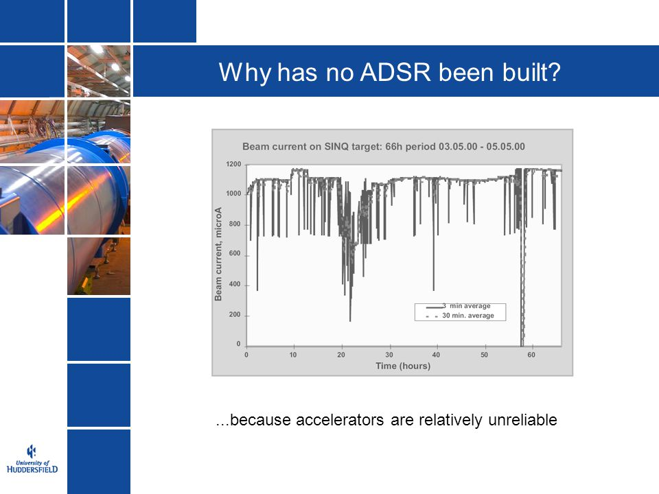 Why has no ADSR been built