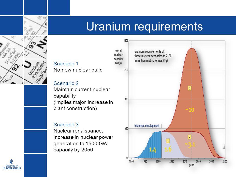 Uranium requirements Scenario 1 No new nuclear build Scenario 2
