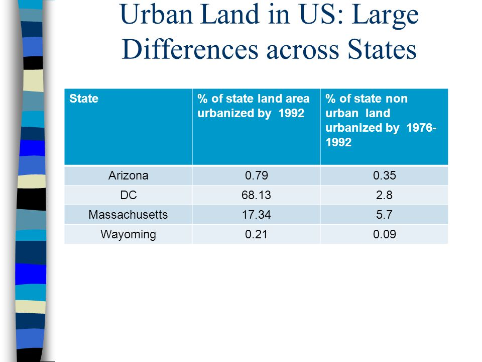 Urban Land in US: Large Differences across States