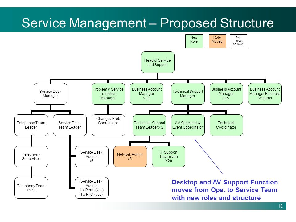 Service Management – Proposed Structure