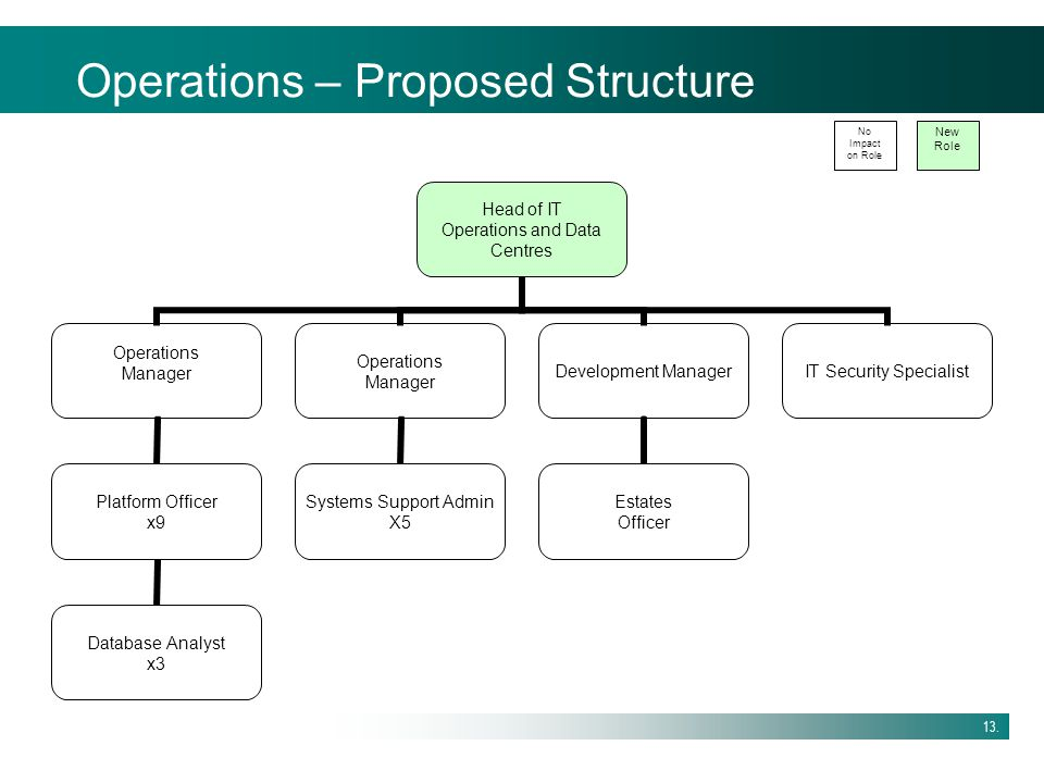 Operations – Proposed Structure