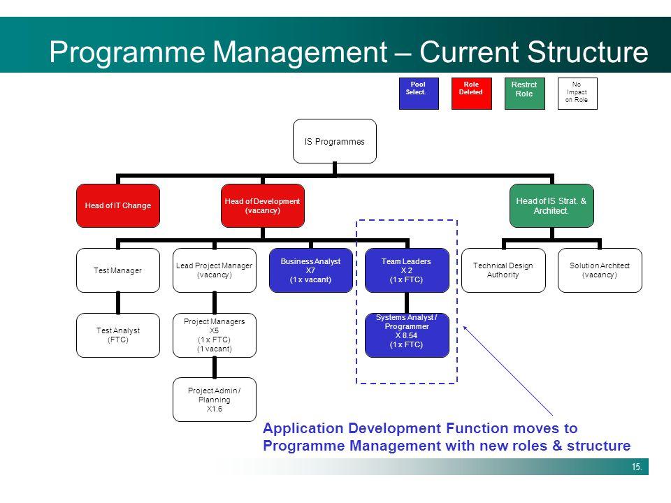 Programme Management – Current Structure