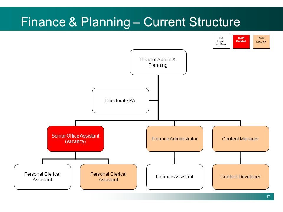 Finance & Planning – Current Structure