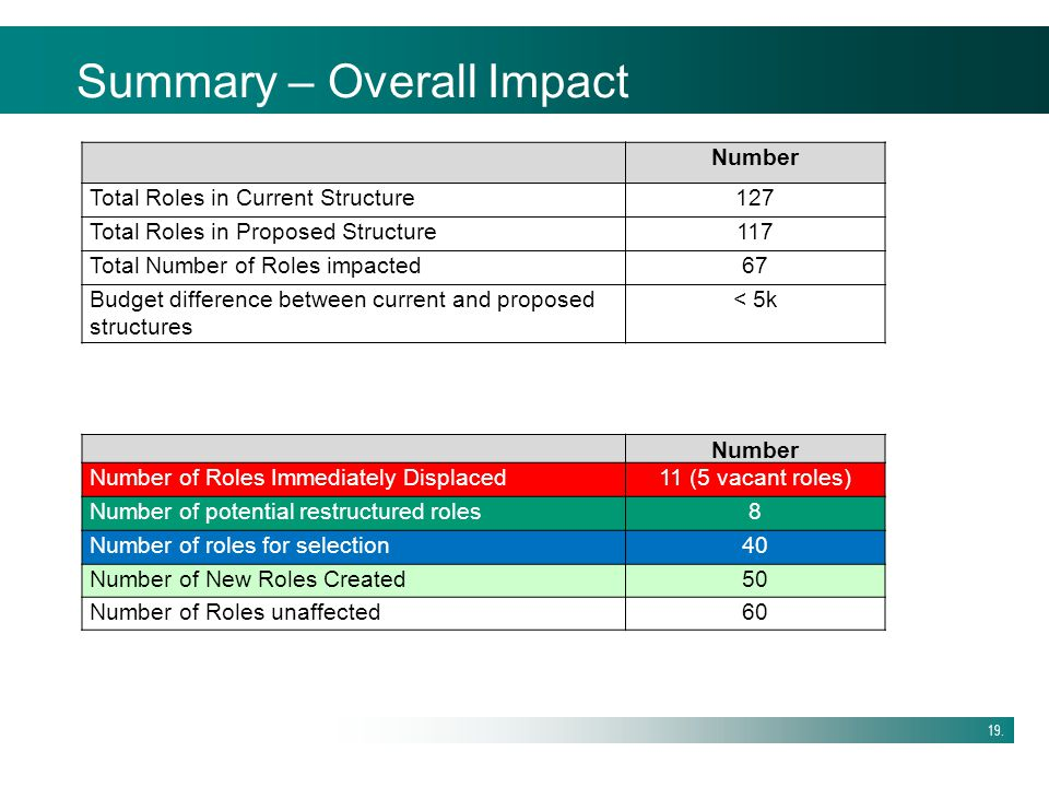 Summary – Overall Impact