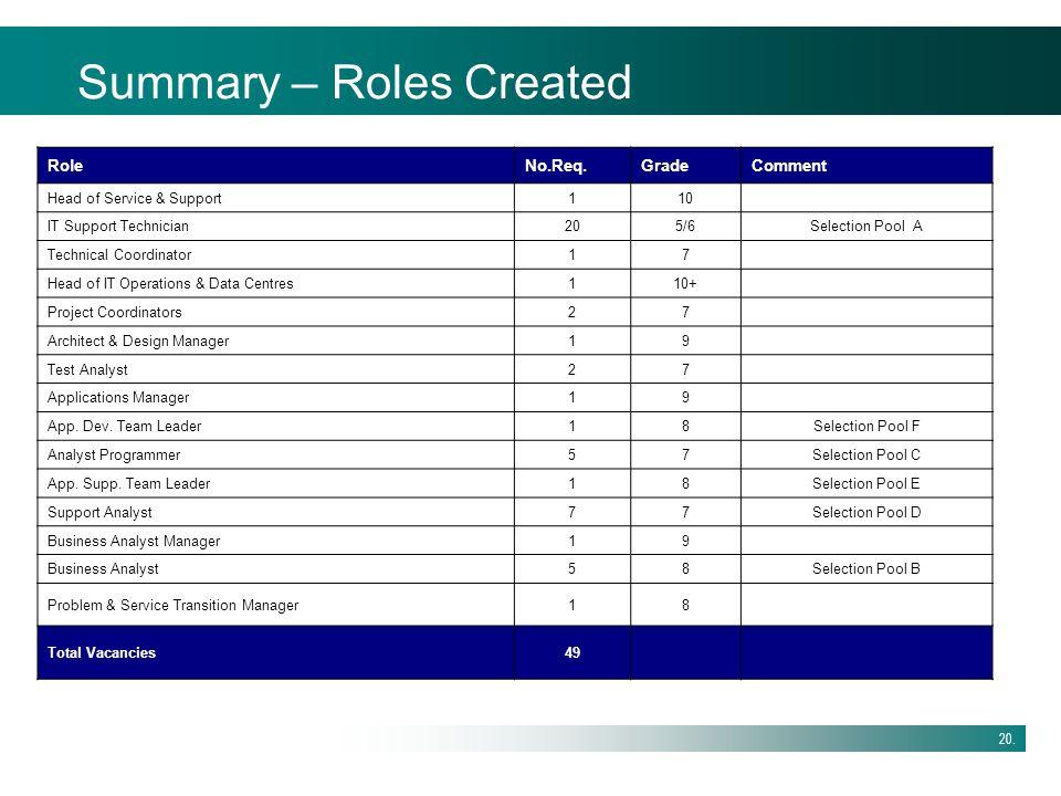 Summary – Roles Created