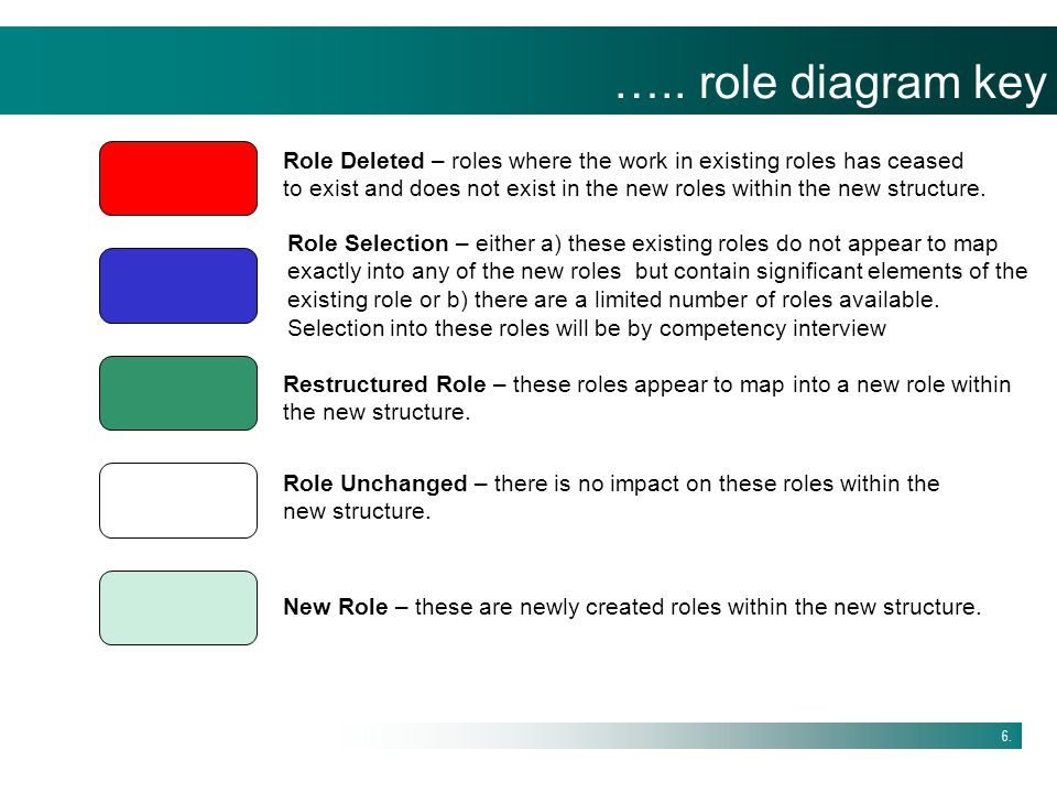 ….. role diagram key Role Deleted – roles where the work in existing roles has ceased.