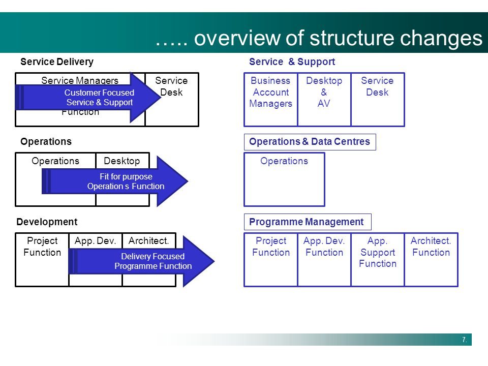 ….. overview of structure changes