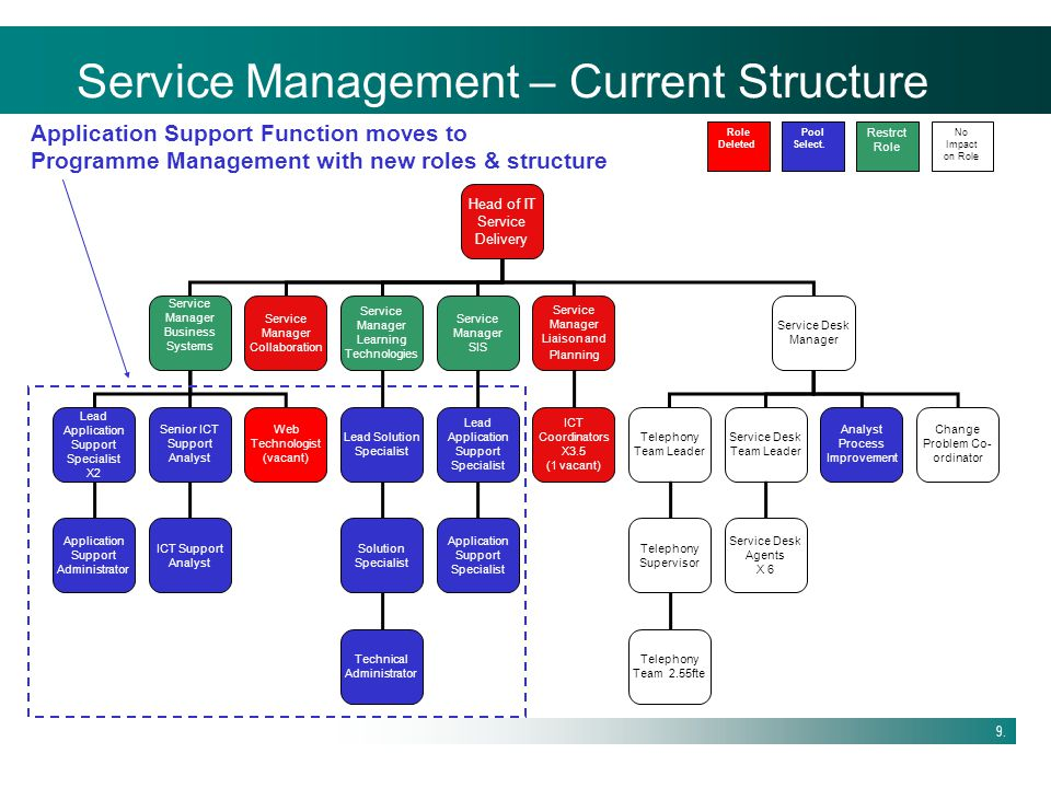 Service Management – Current Structure