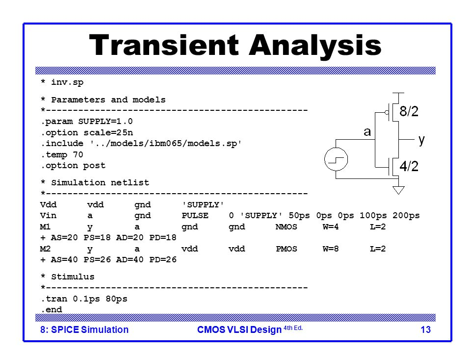 Transient Analysis * inv.sp * Parameters and models