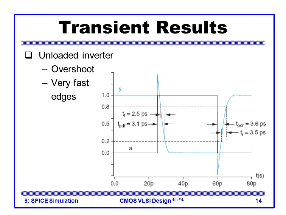 Transient Results Unloaded inverter Overshoot Very fast edges