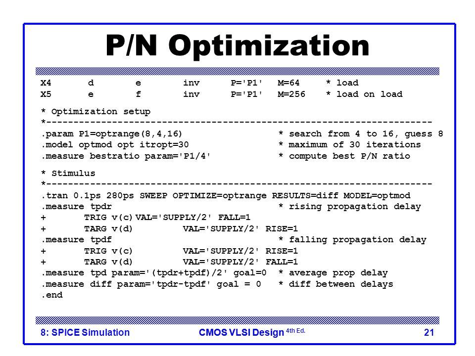 P/N Optimization X4 d e inv P= P1 M=64 * load