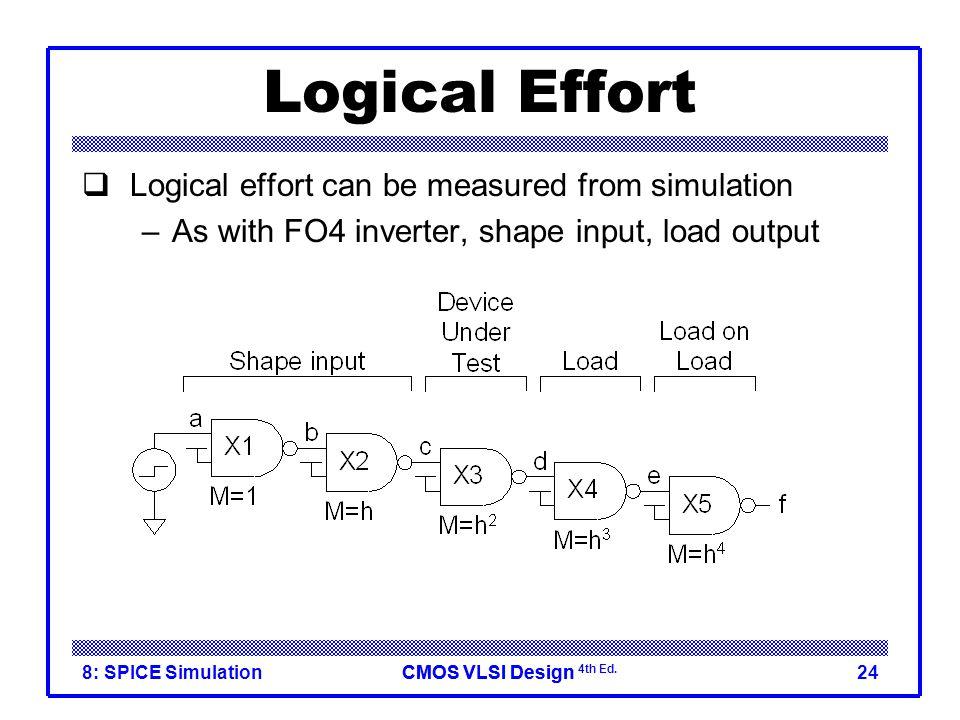 Logical Effort Logical effort can be measured from simulation