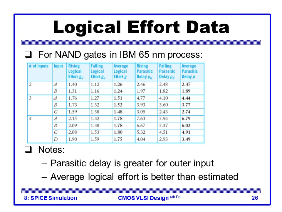 Logical Effort Data For NAND gates in IBM 65 nm process: Notes: