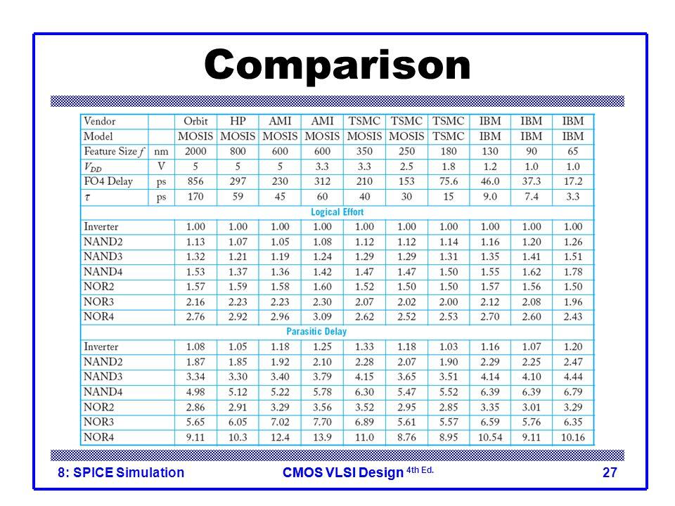 Comparison 8: SPICE Simulation