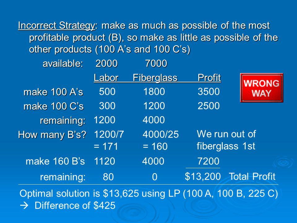 Incorrect Strategy: make as much as possible of the most profitable product (B), so make as little as possible of the other products (100 A's and 100 C's)