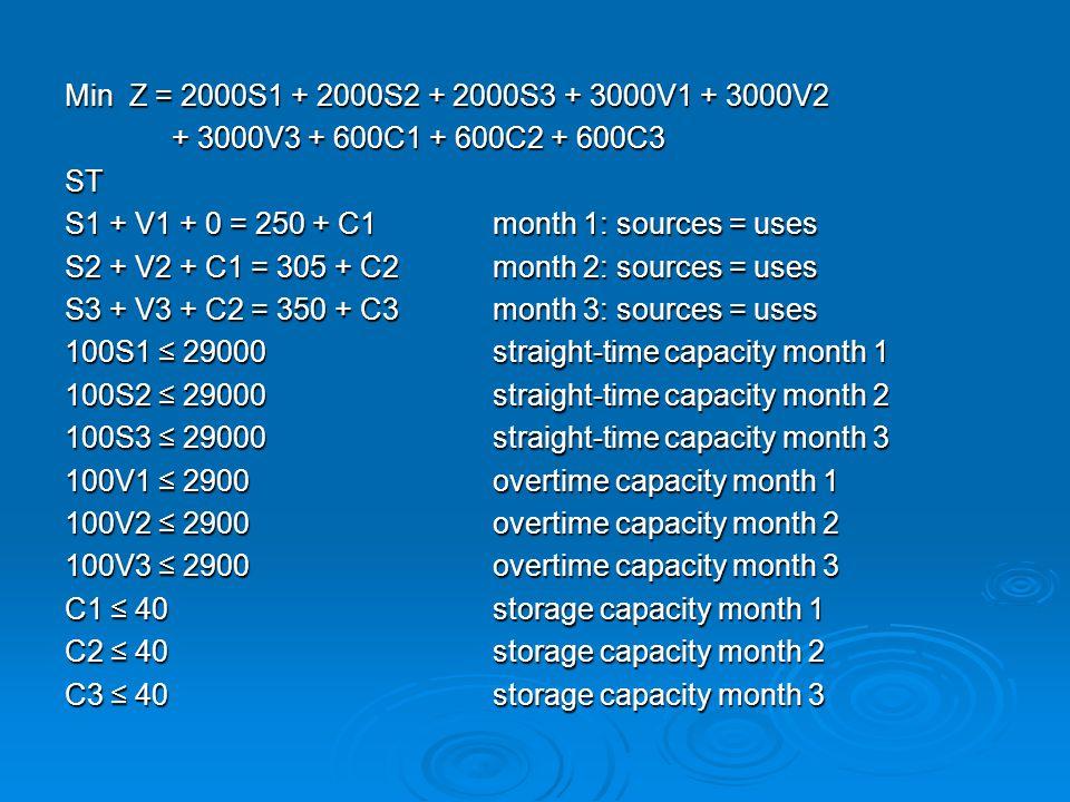 Min Z = 2000S1 + 2000S2 + 2000S3 + 3000V1 + 3000V2 + 3000V3 + 600C1 + 600C2 + 600C3. ST. S1 + V1 + 0 = 250 + C1 month 1: sources = uses.