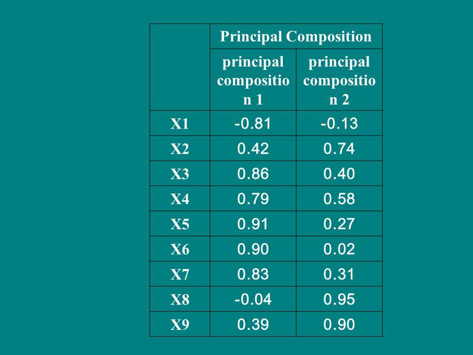 Principal Composition principal composition 1 principal composition 2